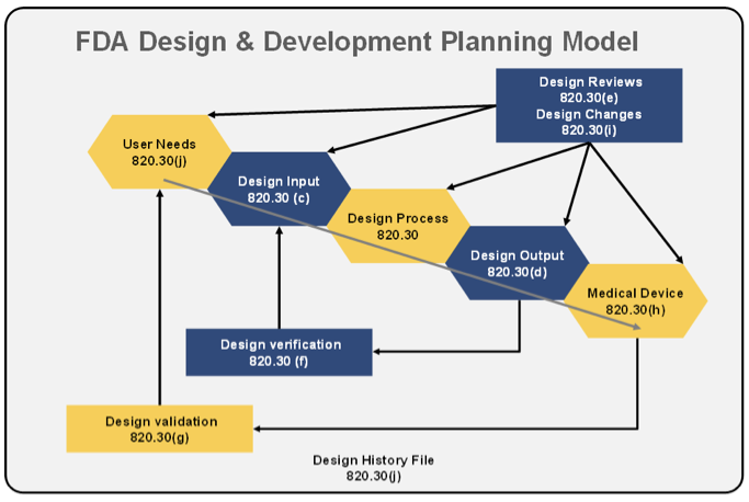 FDA Design and Development Planning Model